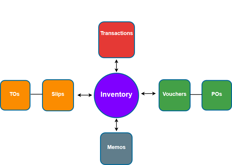 prism inventory flow