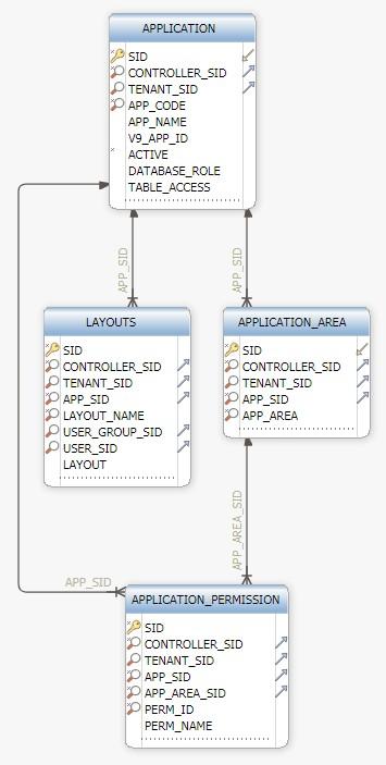 application schema