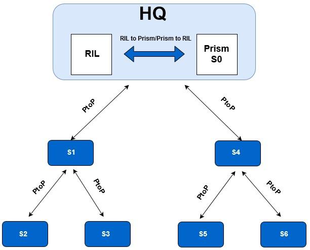 enterprise reconfiguration s1 end