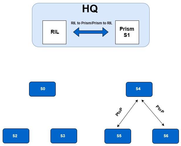 enterprise reconfiguration new root