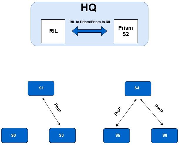 enterprise reconfiguration s2 new root
