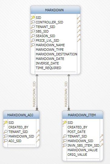 Markdown schema