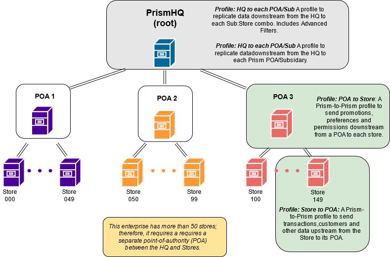 Prism enterprise hierarchy