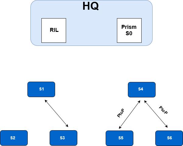 enterprise reconfiguration no connections s2